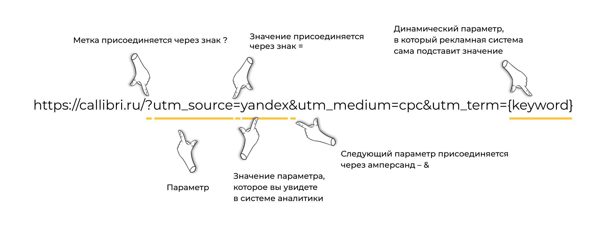 Как ставить UTM-метки: схема присоединения параметров