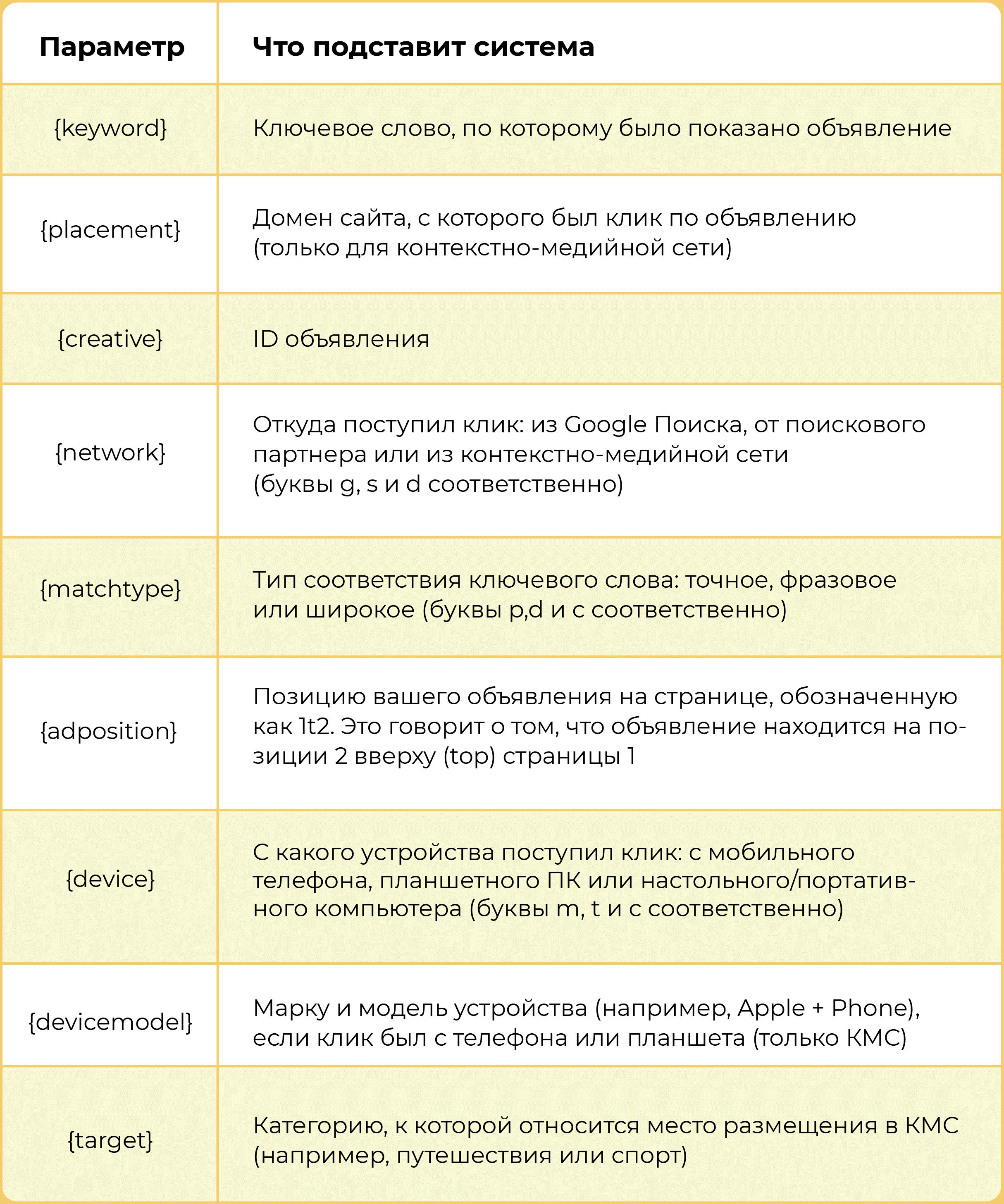 Динамические UTM-метки Google Adwords