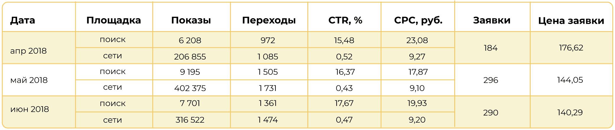 Результаты Яндекс.Директ за 2018 год