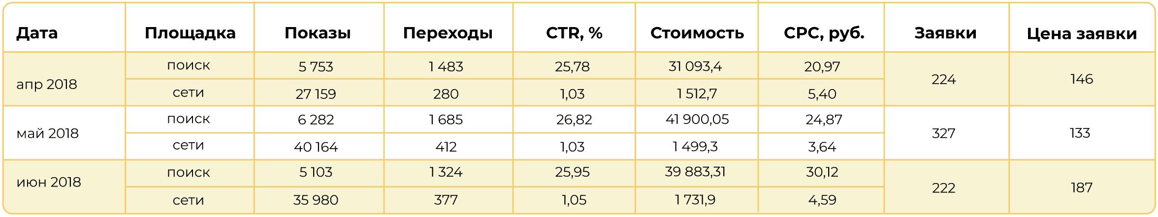 В 2019 стоимость заявки в Яндекс.Директ увеличилась