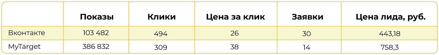 Через таргетированную рекламу лиды доставались по 443 и 758 рублей