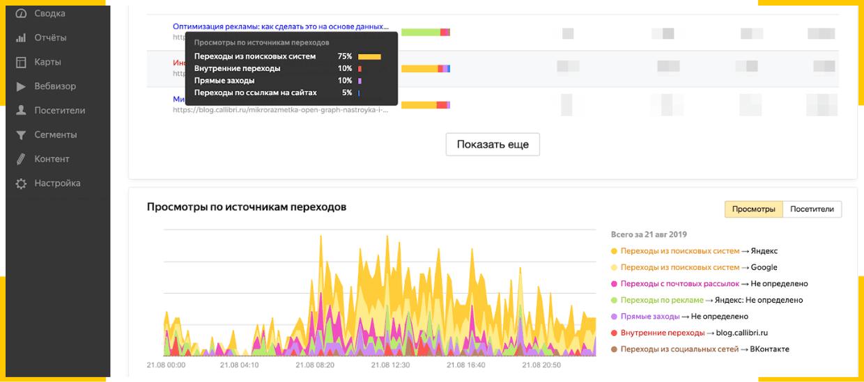 В динамике просмотров легко отследить, как работает SEO-продвижение блога