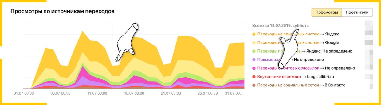Трафик в блоге резко падает в выходные, потому что люди отдыхают от работы