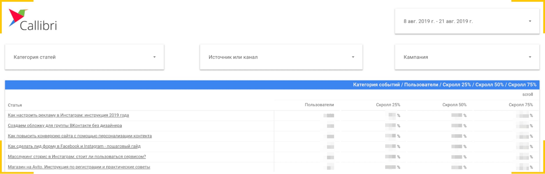 Так выглядел отчет по доскроллам в Google DataStudio