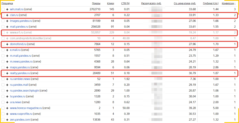 Объявления на Циан, Яндекс.Недвижимость и Авито дают трафик через РСЯ