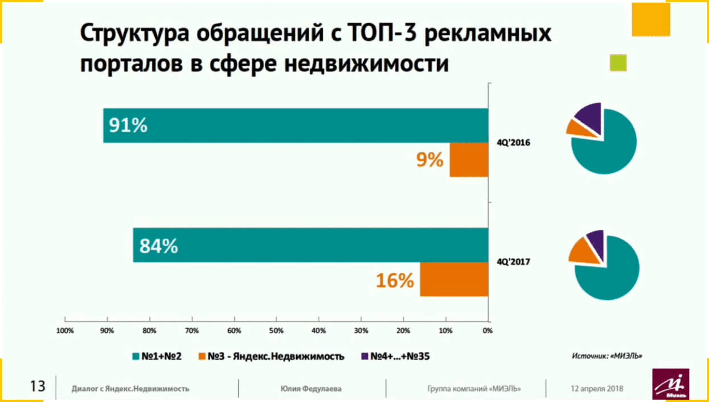 Циан, Авито и Яндекс.Недвижимость приводят больше всего обращений