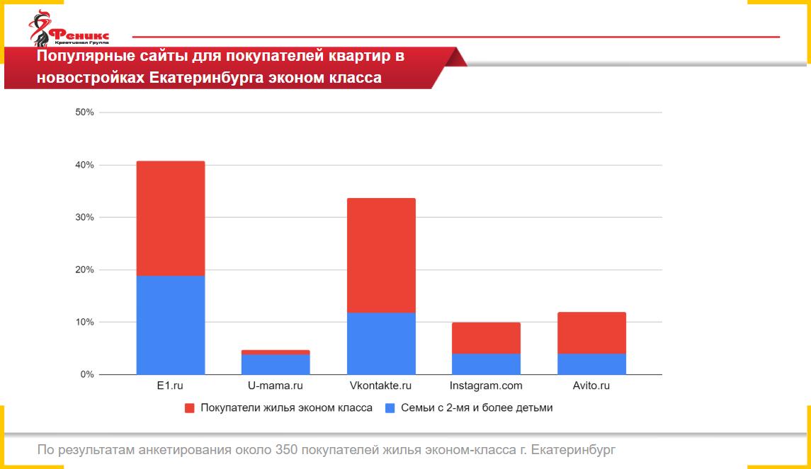 Е1, ВКонтакте и U-mama больше всего подходят для рекламы недвижимости в Екатеринбурге
