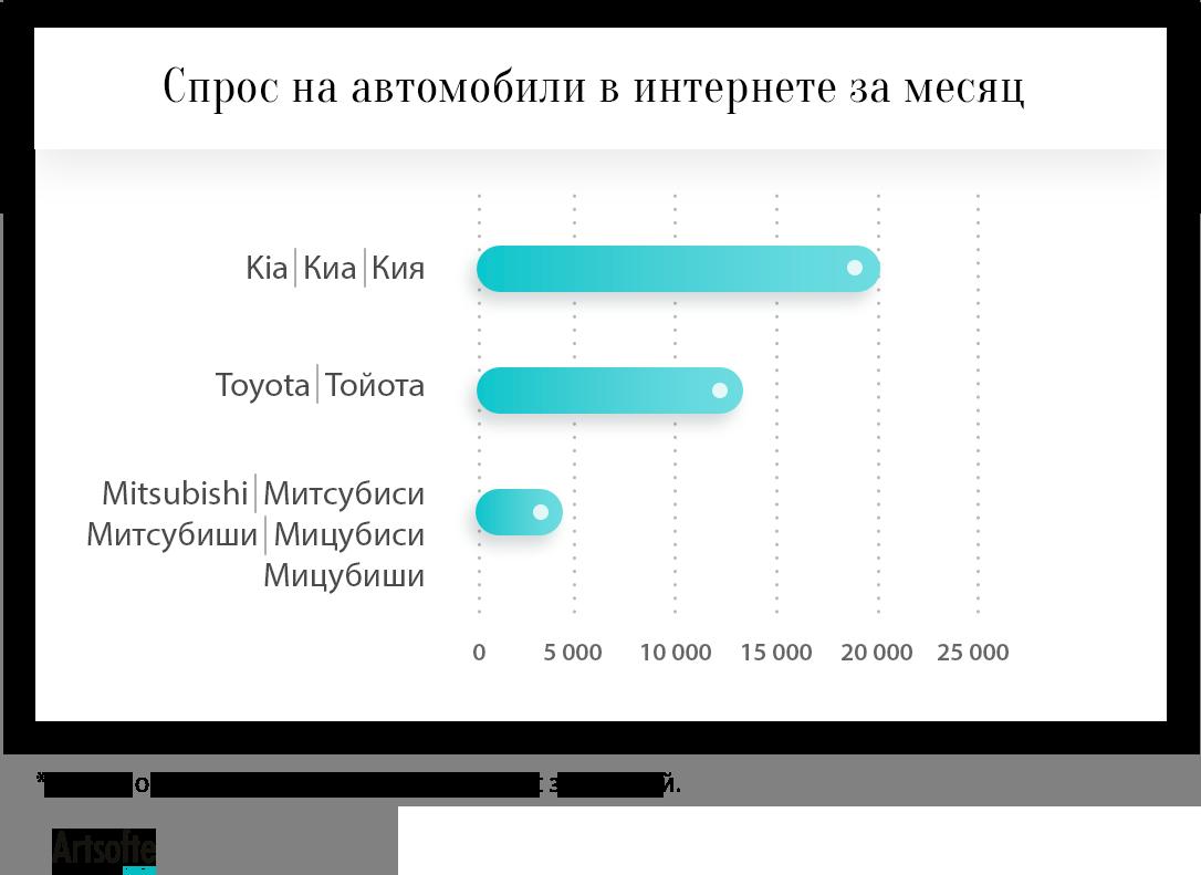 Спрос на Митсубиши в Волгограде в 3 раза ниже, чем спрос на конкурентов