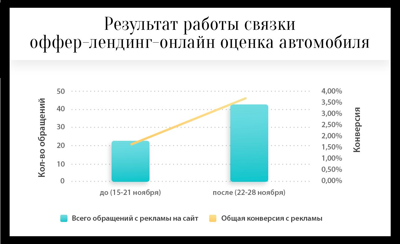 Количество обращений в автосалон увеличилось с 20 до 40