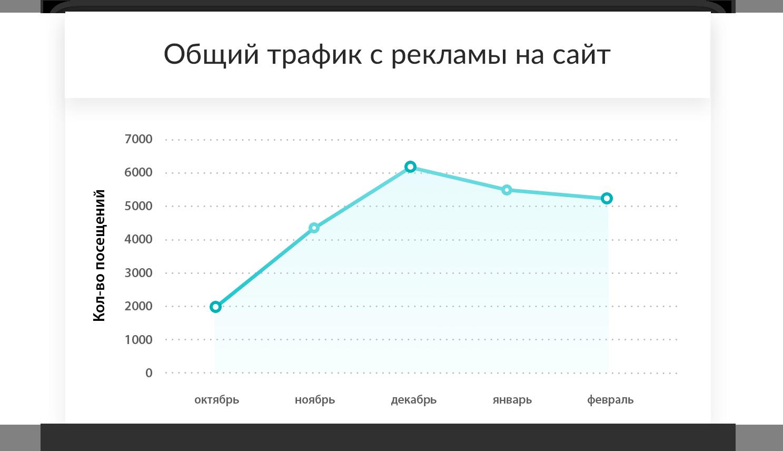 Трафик на сайт автосалона вырос в 3 раза