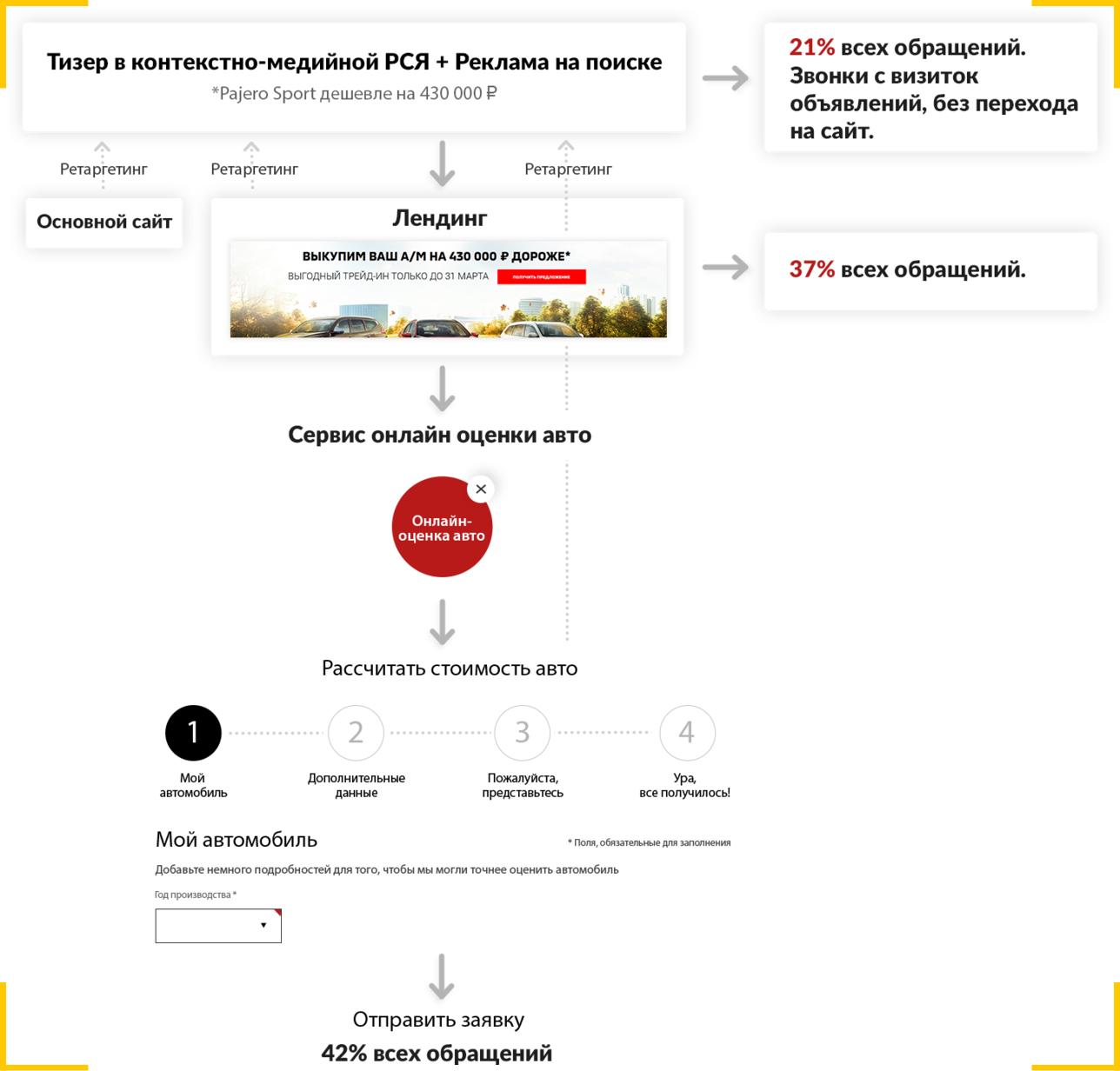 Как получить больше обращений на сайт автосалона - digital-связка