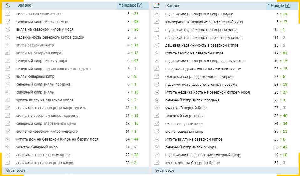 Позиции сайта в Яндексе и Google улучшились на 80-100 позиций