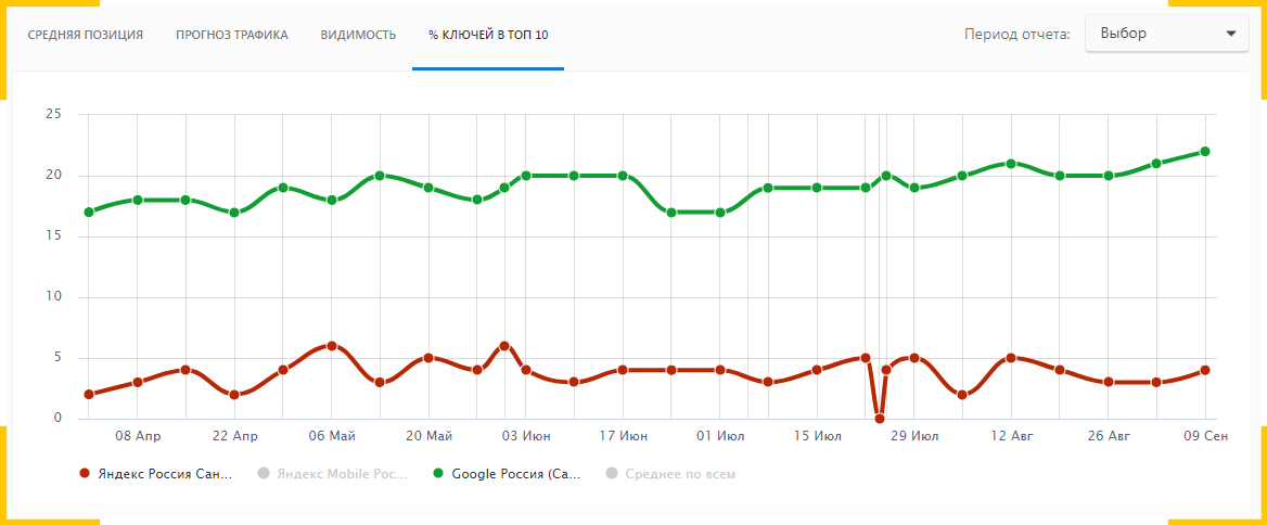 Так изменились позиции после продвижения сайта недвижимости в поисковых системах