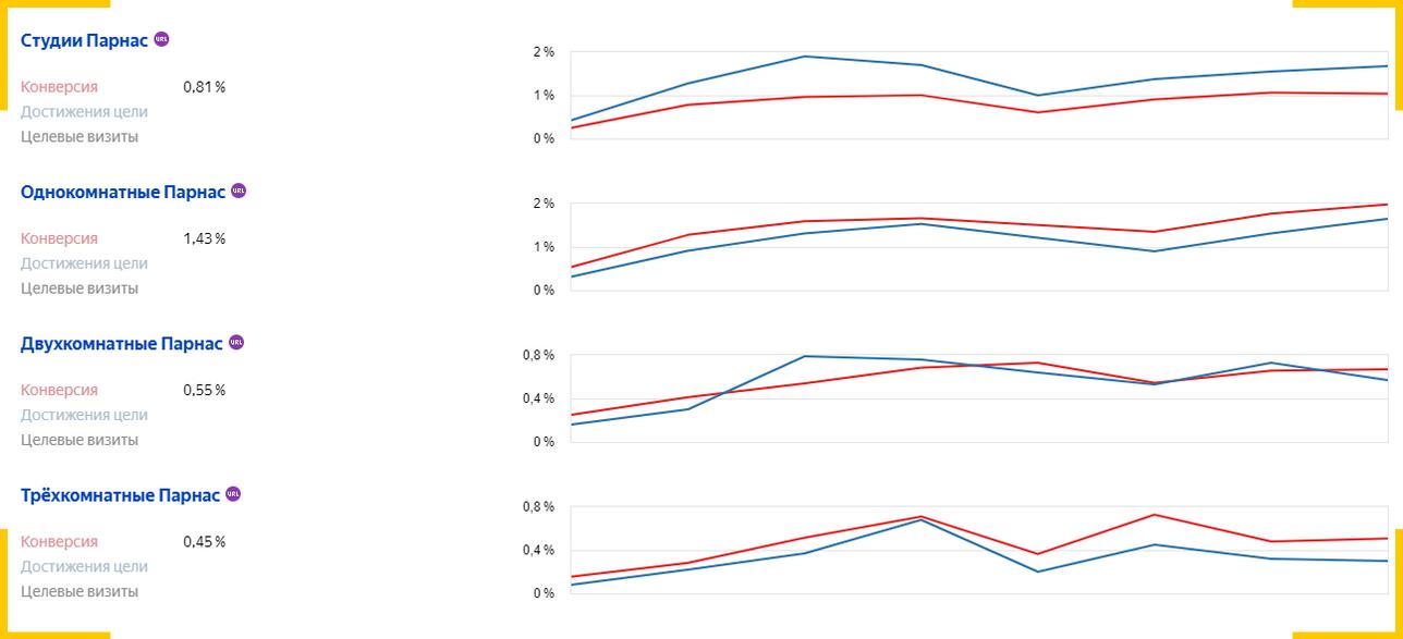 А SEO продвижение страниц жилого комплекса наоборот показывает рост пользователей