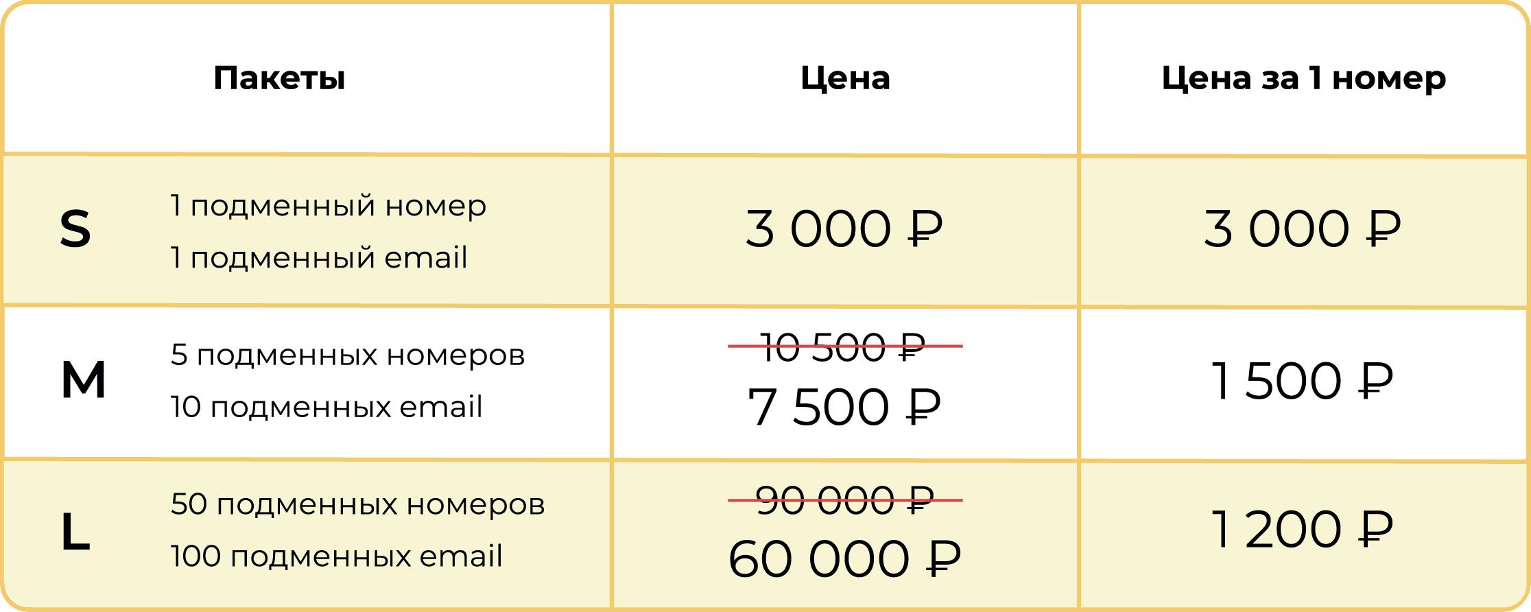 Сколько стоит купить номер 8800 в Callibri