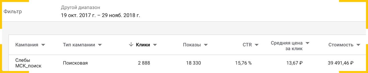 Цена продвижения магазина мебели в Google за 7 месяцев