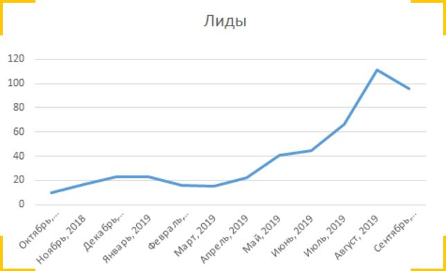 Продвижение сайта автосервиса в Google приносит больше 100 лидов в месяц