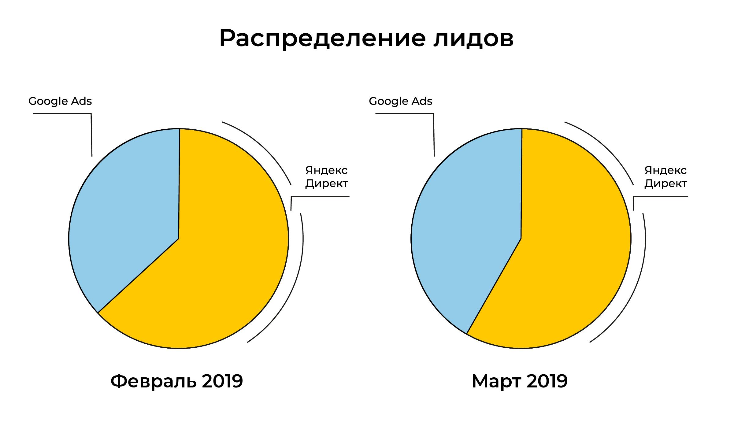 Весной Google Ads привлекал в автосервис около 15 лидов