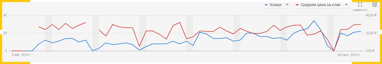 Средняя цена за клик растет, если отключать рекламу в выходные