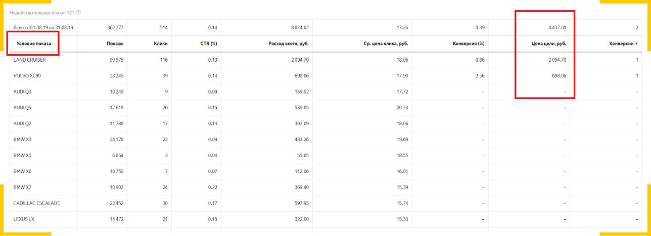 Проверяем ключевые слова по модели авто в статистике Яндекс.Директ