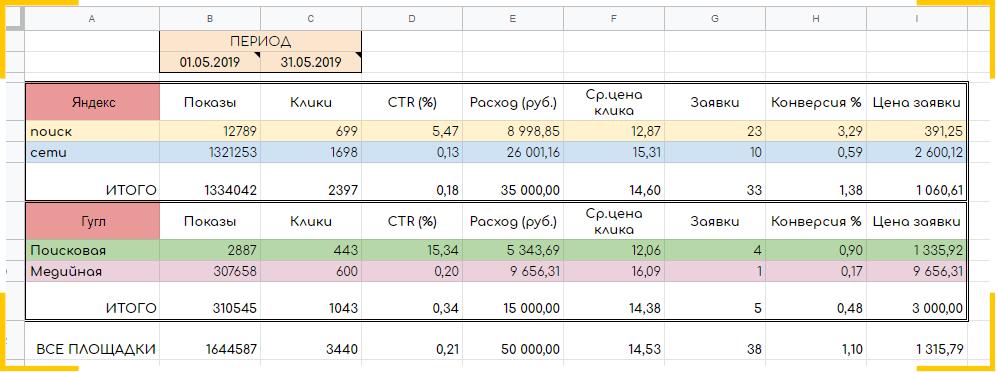 Пример отчета по Яндекс Директу