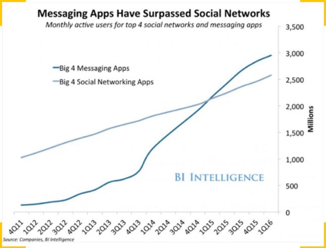 активность пользователей в социальных сетях и популярных мессенджерах