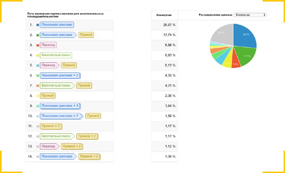 Распределение данных по источникам конверсии показывает эффективность поисковой рекламы