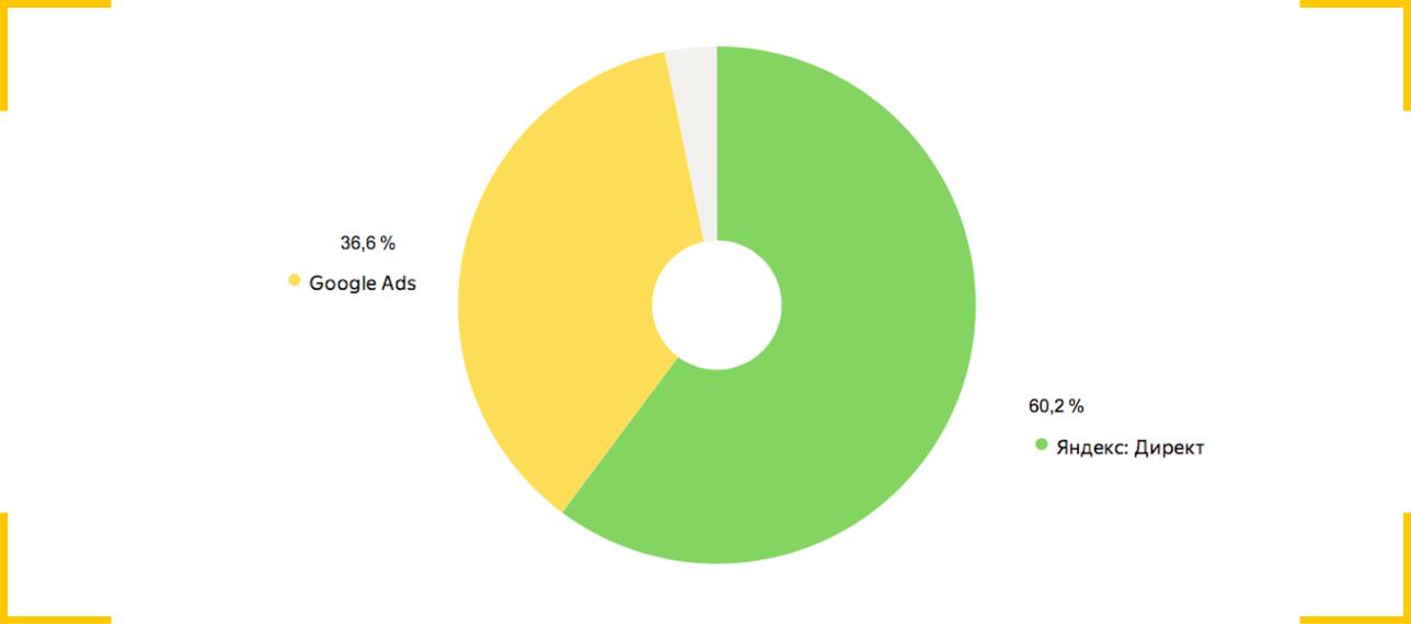 Эффективность сервисов контекстной рекламы Google Ads и Яндекс.Директ