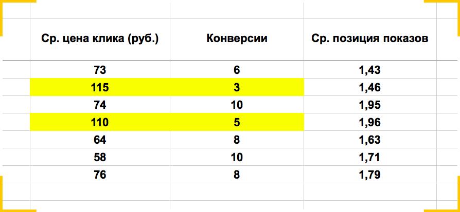 Таблица: результаты тестирования биддера для Директа