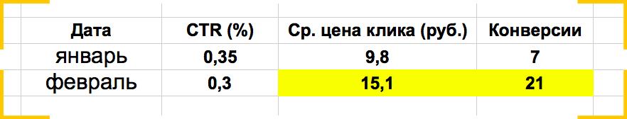 Таблица: рост лидов