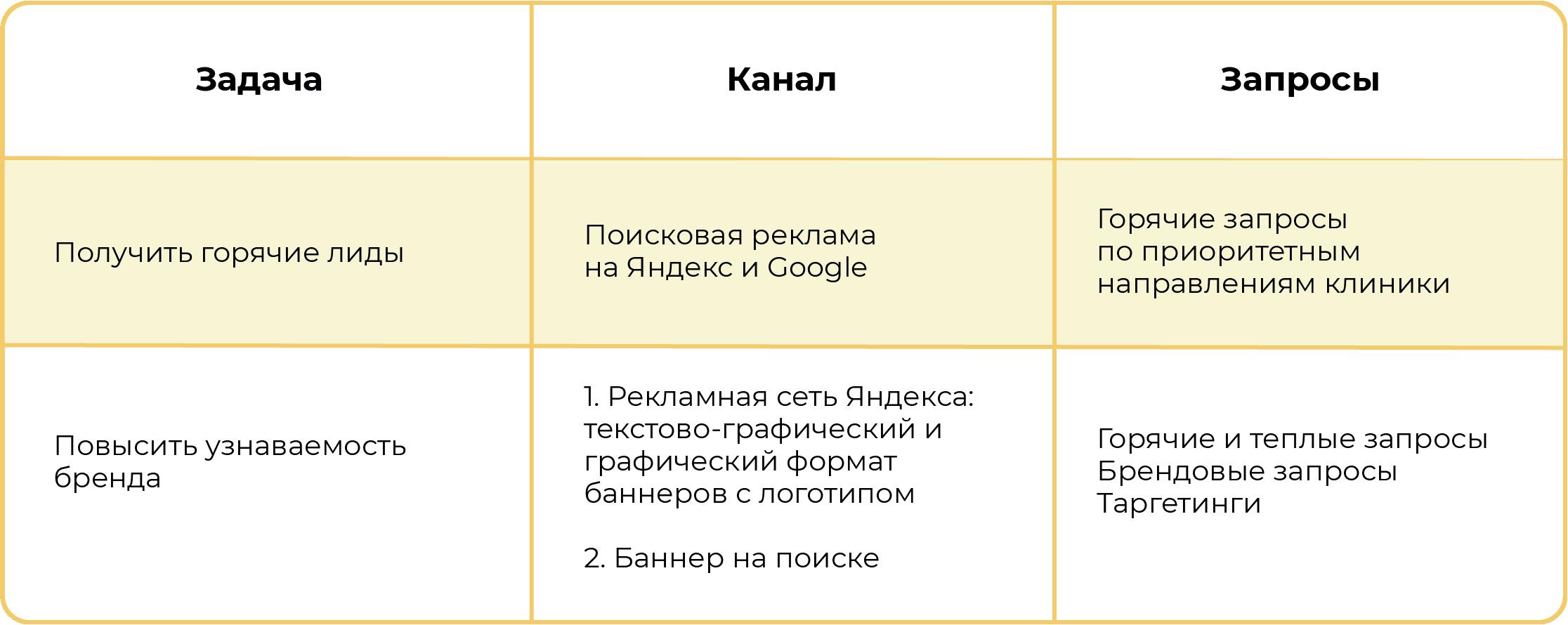 Распределение каналов продвижения в зависимости от маркетинговой задачи