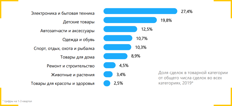 Популярные категории товаров на Авито
