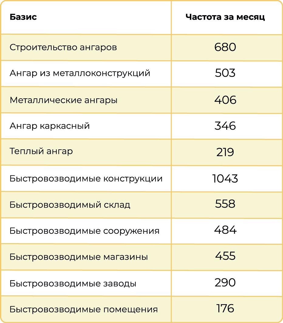 Список дополнительных релевантных запросов, подобранных при помощи Яндекс.Вордстат после анализа конкурентов