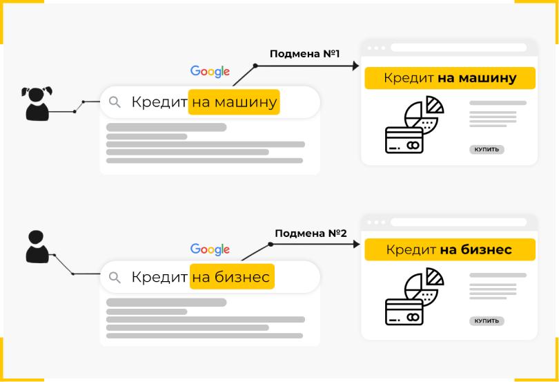 Пример подмены заголовка на сайте  в зависимости от поискового запроса
