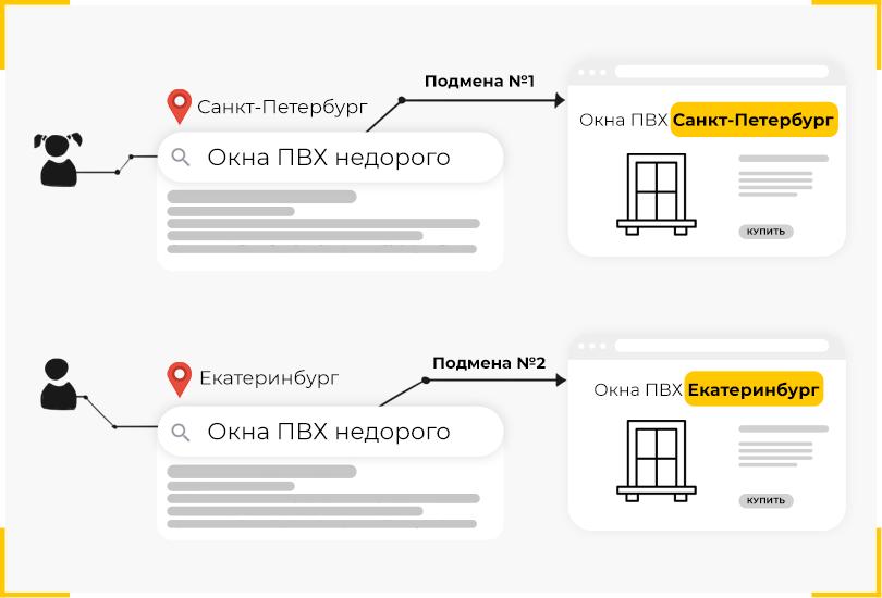 Пример подмены названия города на сайте в зависимости от поискового запроса