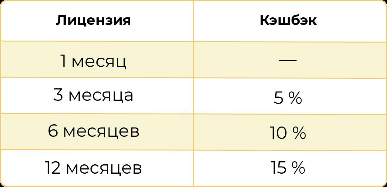 Кэшбэк при подключении коллтрекинга Callibri: таблица процентов