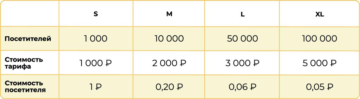 Лимиты на количество уникальных посетителей сайта для каждого тарифа МультиЧата