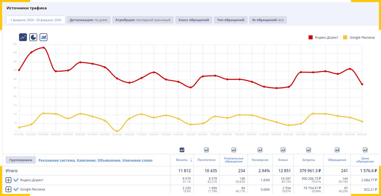 Отчет по источникам трафика и стоимости лида