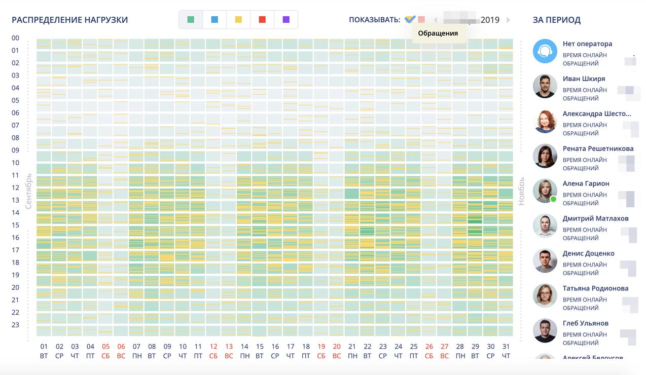 Как распределяется нагрузка на сайт в течение дня