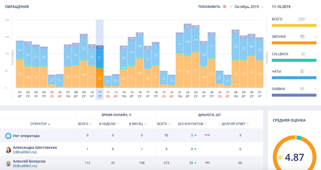 Отчет по типам обращений и их распределению между операторами