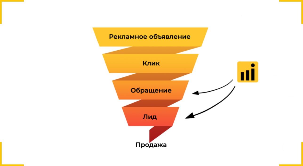 Как работает квиз и какое место занимает в воронке продаж