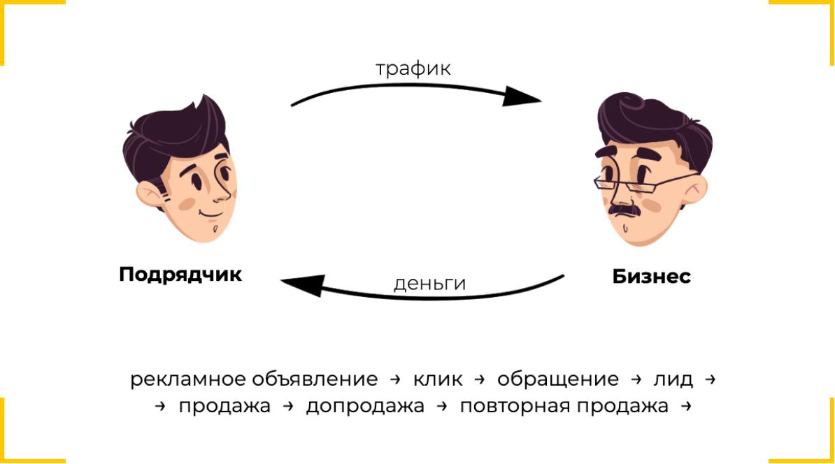 Модель ожиданий от сотрудничества заказчика и подрядчика по рекламе, идеальная модель оплаты труда трафик менеджера
