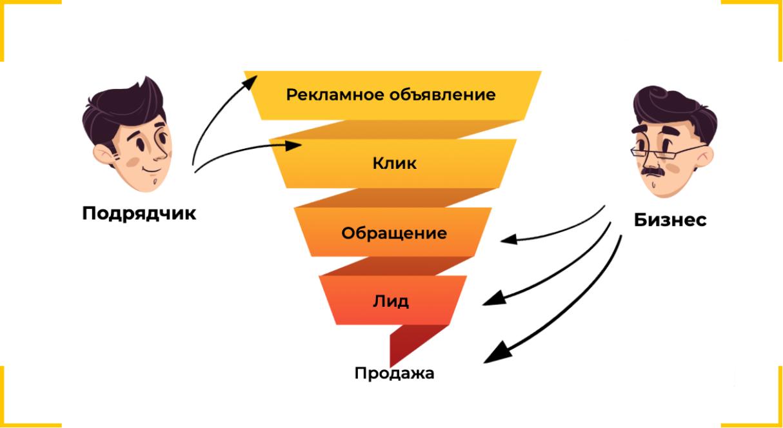 Модель оплаты рекламы за клики иллюстрация Callibri