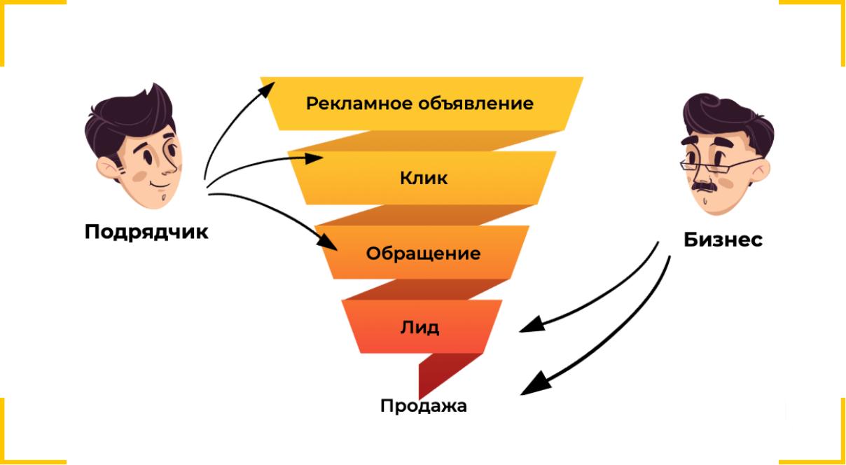 Модель оплаты рекламы за обращения иллюстрация Callibri