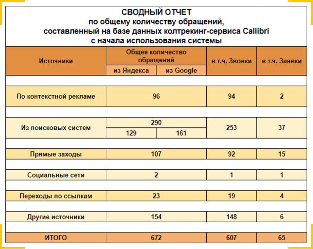 Пример сводного отчета по количеству обращений с учетом источников трафика