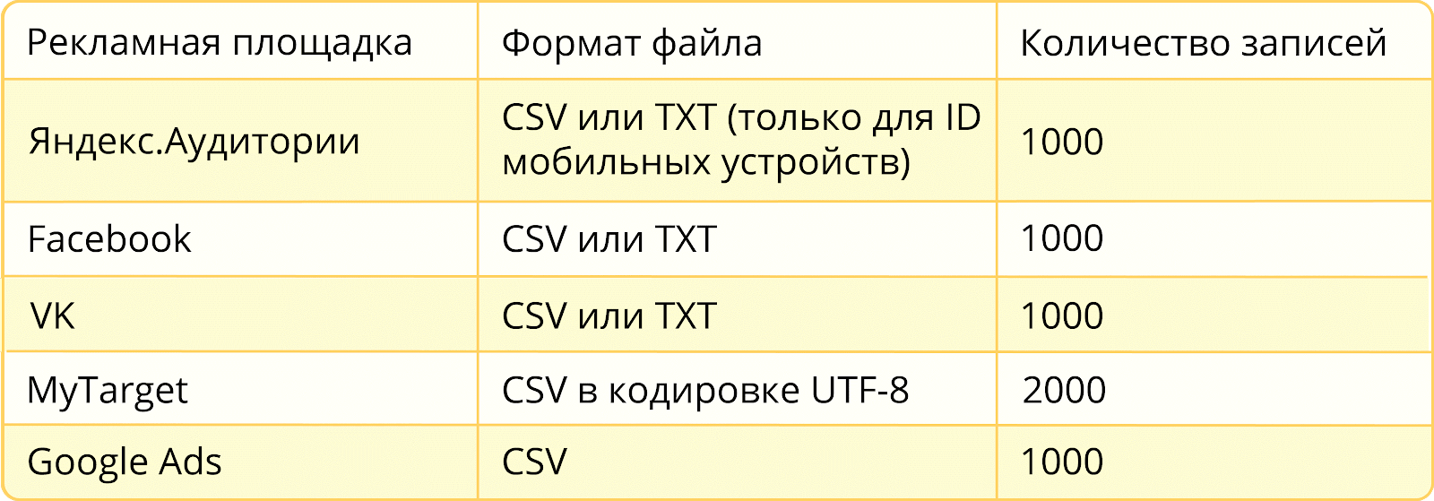 Ретаргетинг по файлу возможен, если у вас достаточно контактов пользоваетей