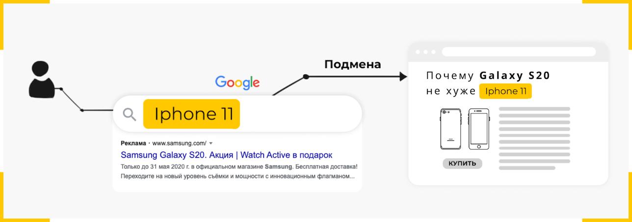 Подмена текста и заголовка на сайте при переходе по рекламе по запросу конкурентов