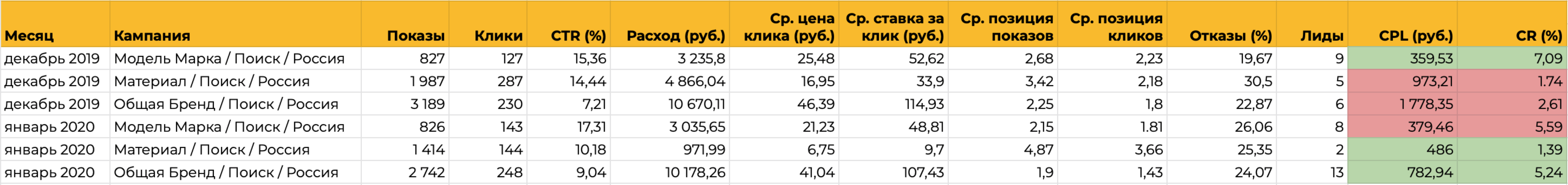 Автостратегии Яндекс Директа помогают сделать CPL ниже допустимого, но затем нужны точные настройки