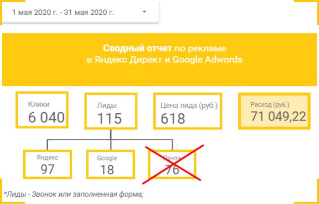 Отчет по количеству и стоимости обращений с рекламы без учета email канала