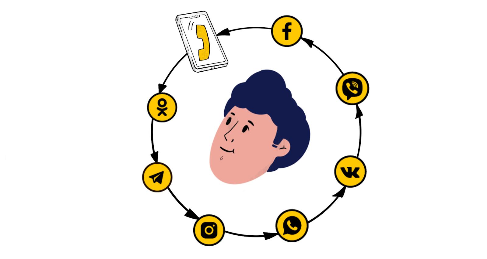 Один клиент может использовать несколько способов связи с вами, смотря что удобнее
